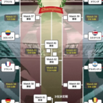 ワールドカップ 3